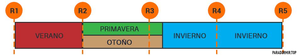 información del factor-r